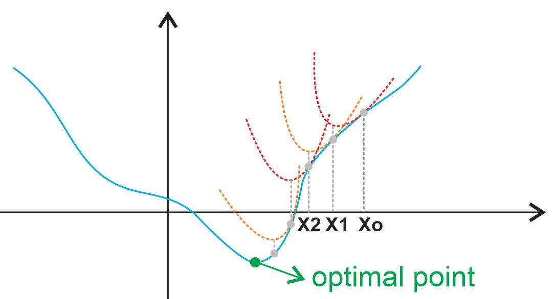 Newton's Method Optimization: Derivation and How It Works