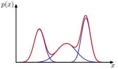 Understanding Multivariate Gaussian, Gaussian Properties and